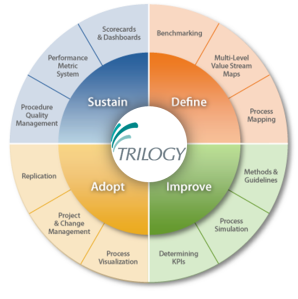 Business Process Management - bpm - Trilogy bruxelles