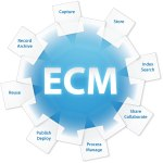 Enterprise Content Management - Trilogy